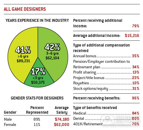 game designers(from gamecareergudie)