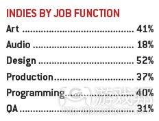 indies by job function(from gamecareerguide)