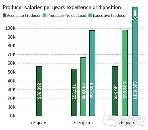 producer salaries(from gamecareergudie)
