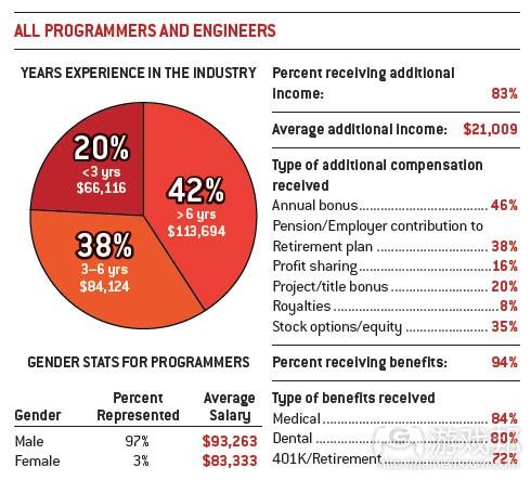 programmer & engineer(from gamecareerguide)