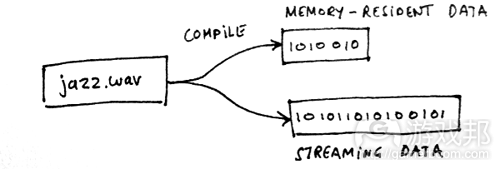 streaming(from gamasutra)