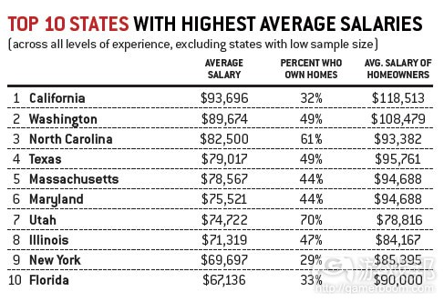 top 10 states with highest average salaries(from gamecareerguide)