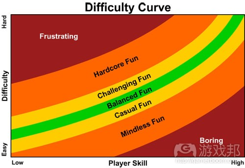 difficulty_curve(from gamasutra)