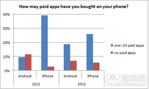paid_apps(from mobile-ent)