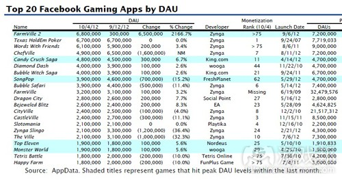 Facebook gaming apps by DAU(from AppData)