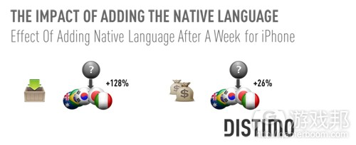 The-Impact-of-Adding-the-Native-Language-iphone(from Distimo)
