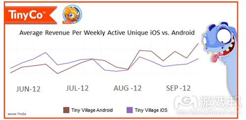Tiny Village average revenue(from Tinyco)