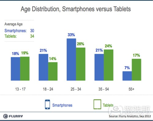age distribution(from Flurry)