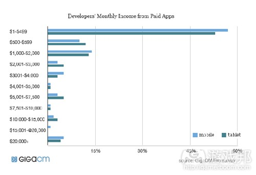 app-development-income(from gigaom)