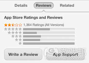 app-reviews(from techcrunch)
