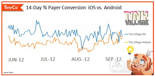 conversion iOS vs Android(from Tinyco)