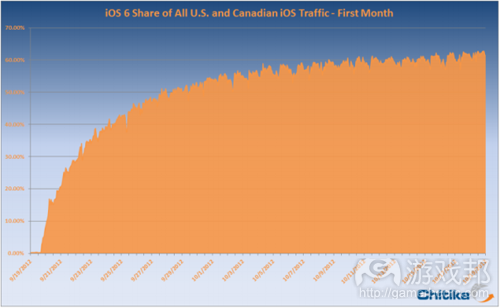 iOS 6 traffic(from Chitika)