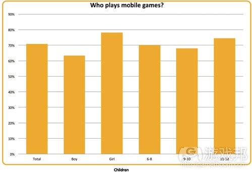 who plays mobile games(from mcvuk)