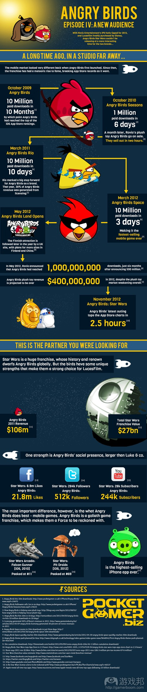 angrybirds infographic(from pocketgamer)