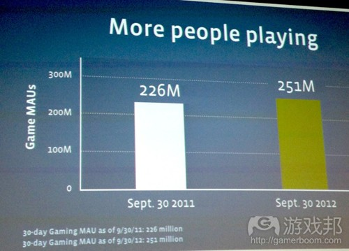 facebook-games-growth(from techcrunch)