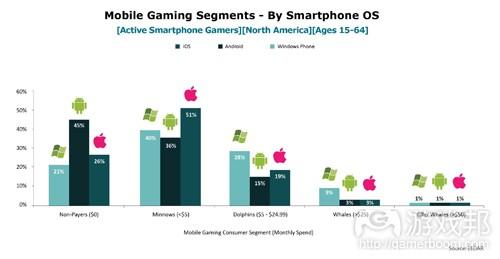 mobile gaming segments(from EEDAR)