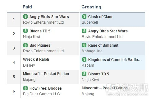 paid and grossing chart(from app annie)