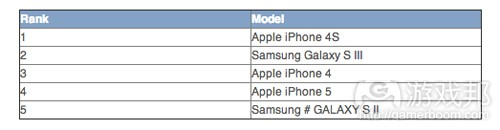 top five smartphone devices(from NPD)