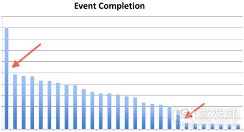 Event-Completion(from gamasutra)
