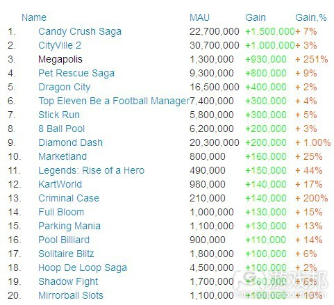 Top gainers this week-MAU(from AppData)