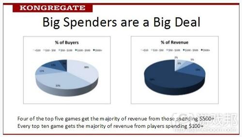 big spenders(from kongregate)