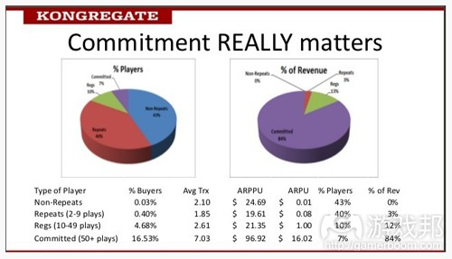 commitment really matters(from kongregate)