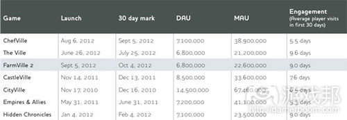 first-30-days-table(from gamasutra)