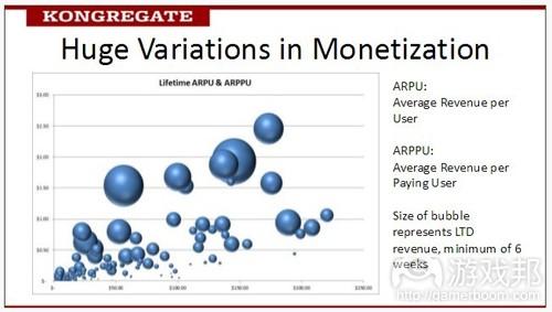 huge variations in monetization(from gamesindustry)