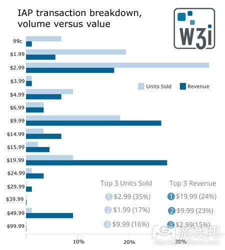 iap-survey-breakdown-12-2012(from w3i)