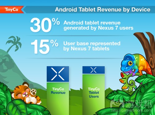 Android tablet revenue by device(from TinyCo)