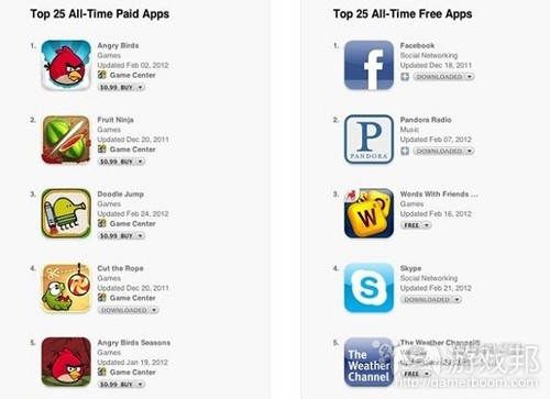 App-Store-Rank(from apptang)