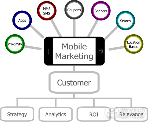 Mobile-Marketing(from rylanclayne)