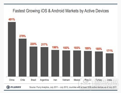 active devices(from Flurry)