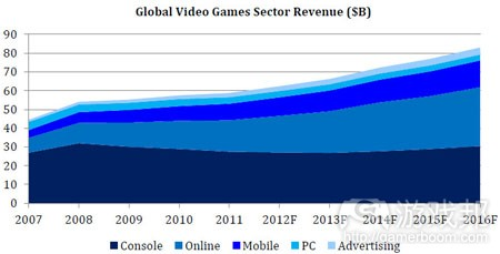 global video games sector revenue(from digi-capital)