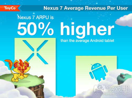 nexus 7 average revenue per user(from TinyCo)