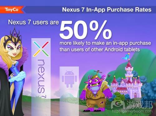 nexus 7 in-app purchase rates(from TinyCo)