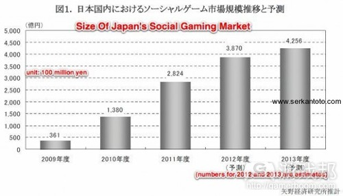 size of japan's social gaming market(from Yano)