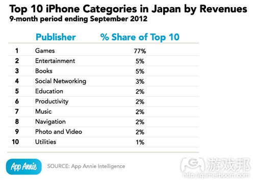 top 10 iPhone categories(from App Annie)