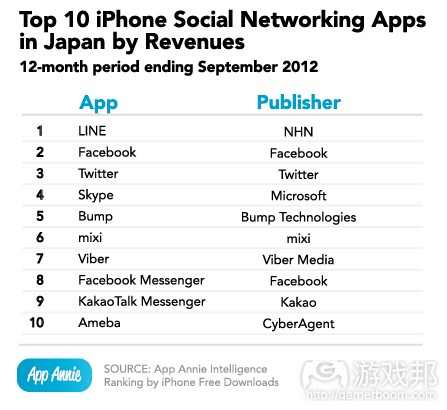 top 10 iPhone social networking(from App Annie)