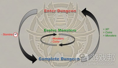 Core_Loop(from gamasutra)