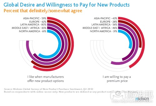 New product desire(from nielsen)