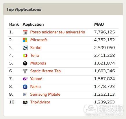 Top Applications(from metricsmonk)