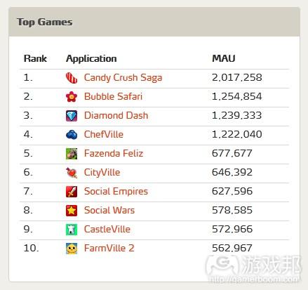 Top Games(from metricsmonk)