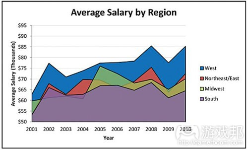 average salary by region(from gamecareerguide)