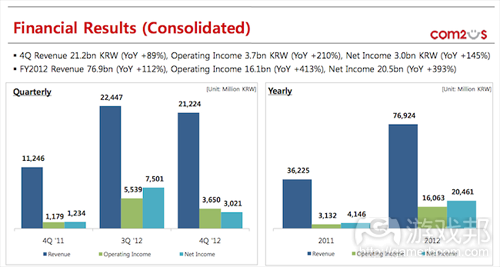 com2us-q4-2012-financial-results(from com2us)