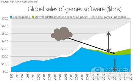 global sales of games software(from nick parker)
