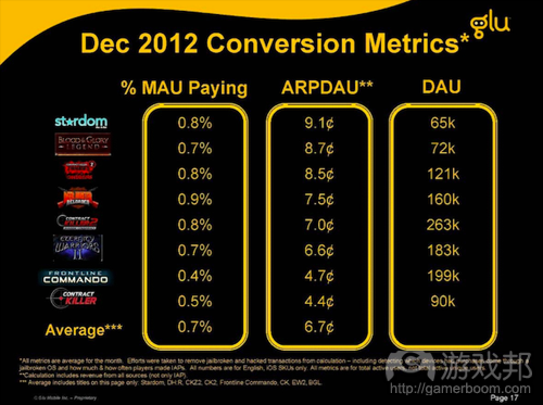 glu-q4-2012-dec-2012-conversion-metrics(from Glu)