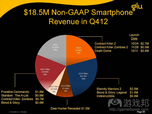 glu-q4-2012-non-gaap-smartphone-revenue-breakdown(from Glu)