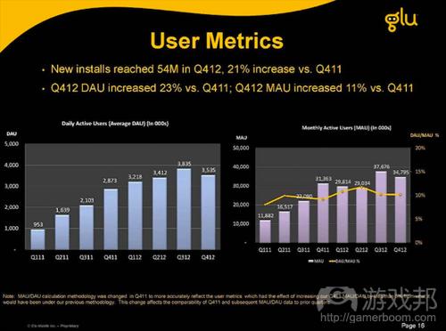 glu-q4-2012-user-metrics(from Glu)