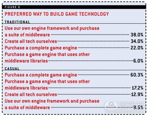 prefered way(from gamecareerguide)